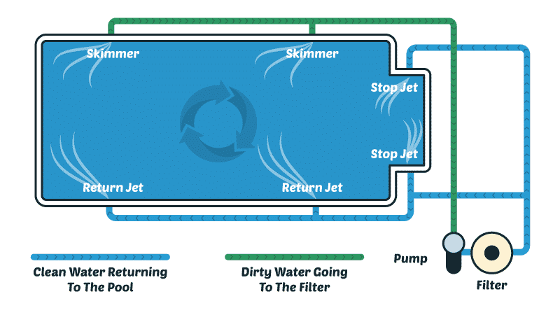 swimming pool water circulation system